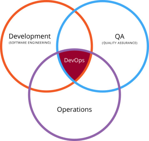 By Devops.png: Rajiv.Pantderivative work: Wylve - This file was derived from  Devops.png:, CC BY 3.0, https://commons.wikimedia.org/w/index.php?curid=20202905